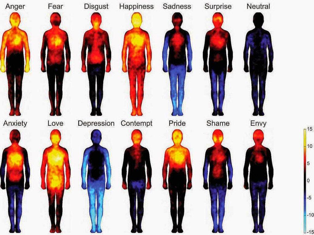 emozioni nel corpo: la rabbia è la prima