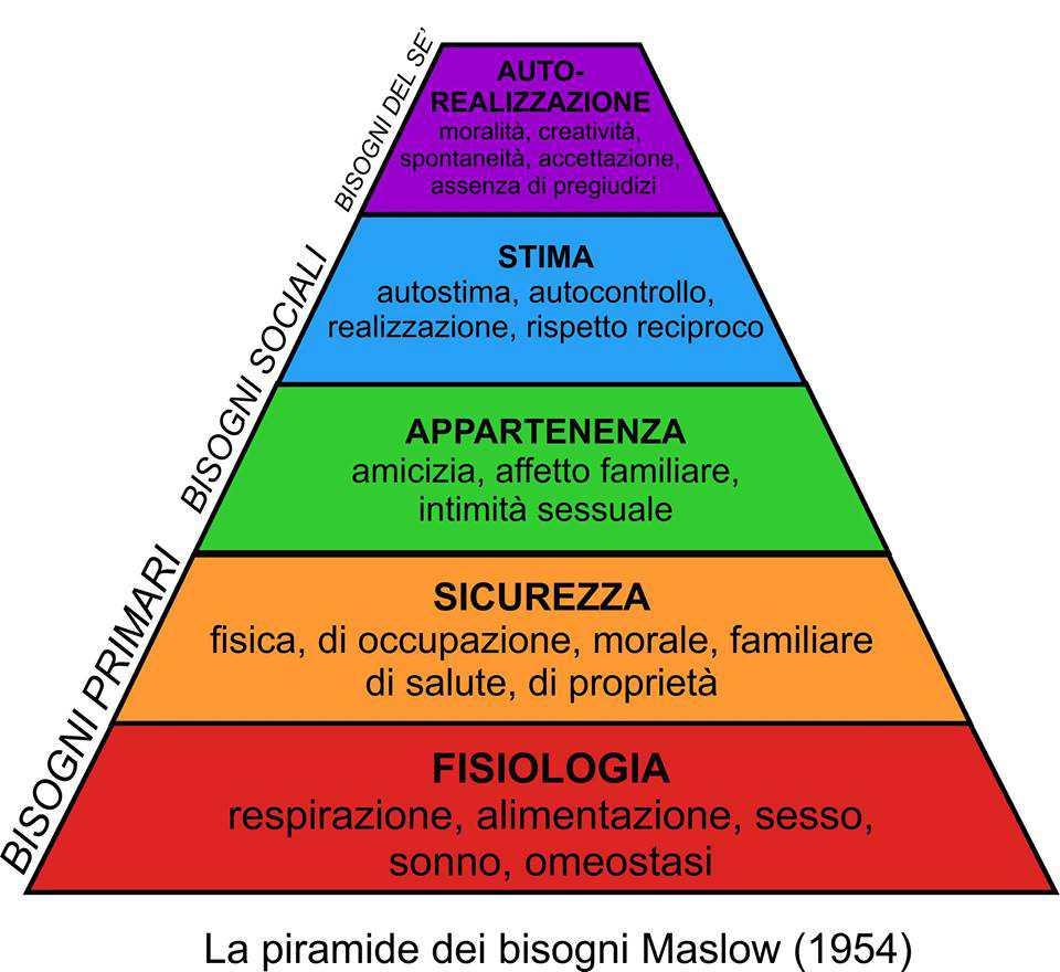 la piramide dei bisogni di Maslow mostra le motivazioni umane